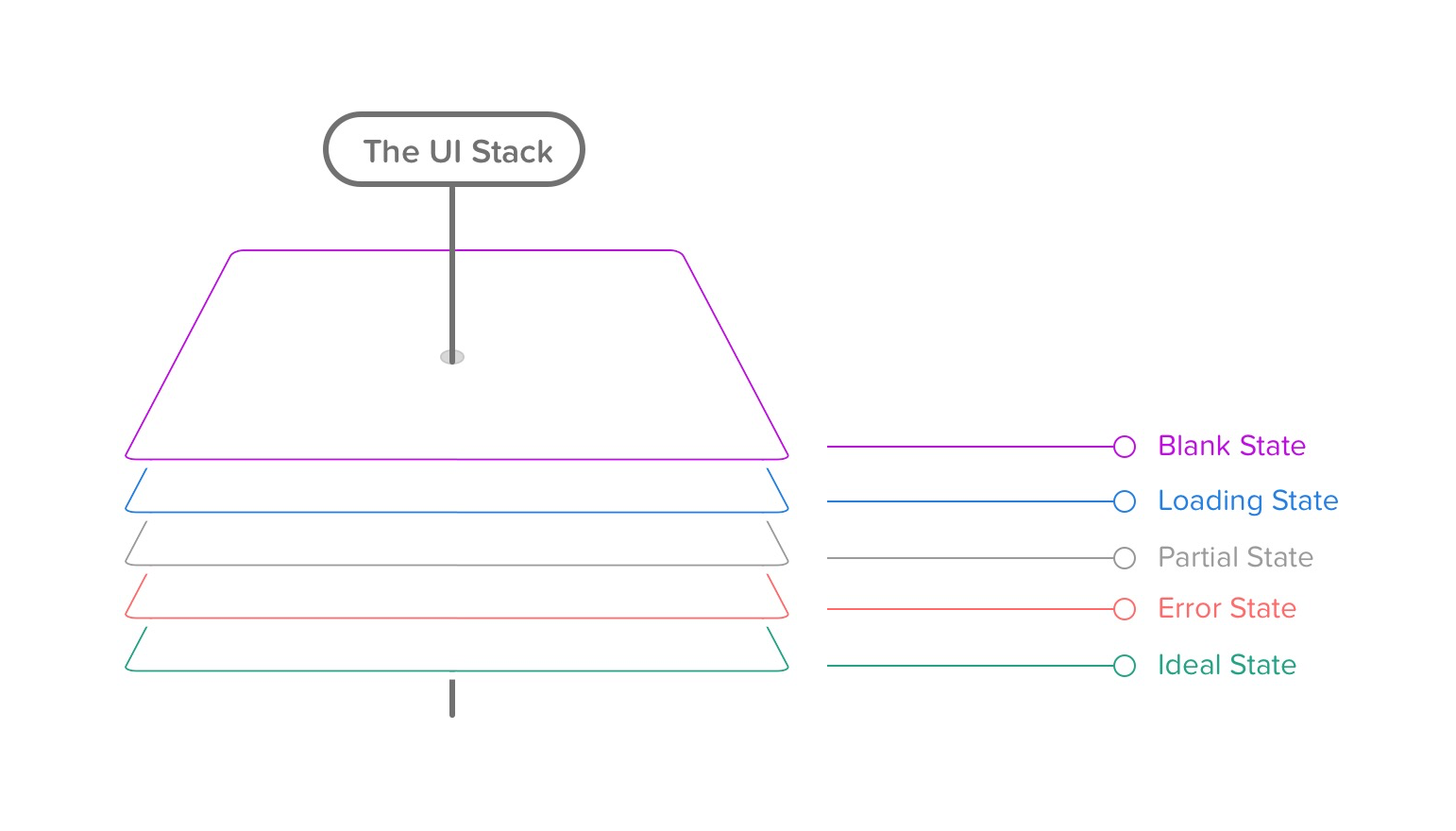 A visual representation of the 5 layers of the UI Stack